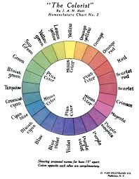 opposite colours file rgv color wheel 1908 png wikimedia commons