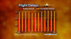 is thanksgiving 2014 thanksgiving travel climate central