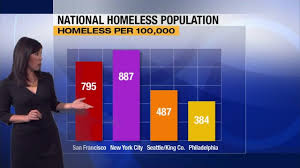 data shows san francisco has second highest homeless population in