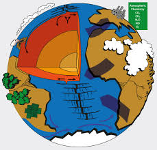 reflections on earth system science igbp