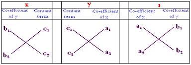 cross multiplication method formula for cross multiplication