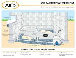 basement marvellous diy basement french drain design ideas diy