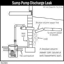 Basement Bathroom Sewage Pump Basement Pumping Service