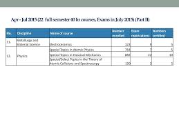 100 pdf pltw ied final exam part a answers pre calculus