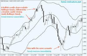 reversal pattern recognition bollinger bands forex indicators guide