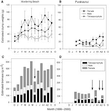 clump structure population structure and non destructive biomass
