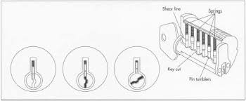 how lock is made how to used parts components steps