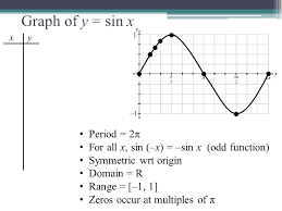 4 1 graphs of the sine u0026 cosine functions ppt download