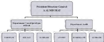 bureau de recrutement maroc memoire transposition des normes isa sur le cabinet pwc