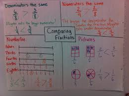 comparing fractions worksheets wallpapercraft free worksheet 2nd