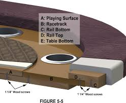 how to make a poker table poker table plans cross section of racetrack poker table plans
