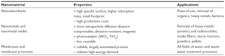 Water Properties Table Full Text Innovations In Nanotechnology For Water Treatment Nsa
