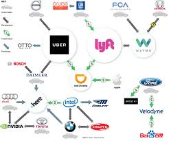 Parts Delivery Driver Jobs Partner Up Self Driving Car Firms Form Tangled Web Of Alliances