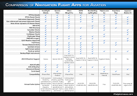 fltplan ipad navigation app buyer u0027s guide ipad pilot news