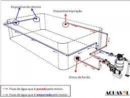 Excepcional Construindo a Piscina de concreto com dreno de fundo  &WG22