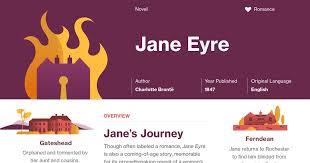 Vanity Fair Chapter Summaries Jane Eyre Preface Summary Course Hero