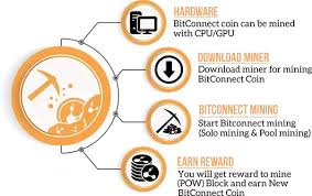 bitconnect good or bad is bitconnect lending a genuine investment opportunity quora
