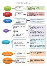 Gerund Or Infinitive Worksheet Future Tense Mind Map Worksheet Free Esl Printable Worksheets