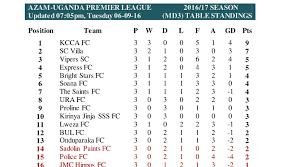 Premier Leage Table Azam Uganda Premier League Results Goalscorers Next Fixtures