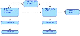 tutorial oracle data modeler features and utilities in sql developer data modeler packt hub