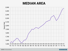 House Square Footage by 11 Charts That Show How American Houses Have Changed Since The