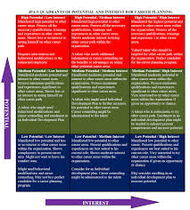 career development plans file jpa 9 quadrant of potential and interest for career planning