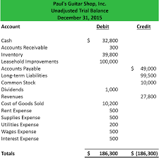 Opening Balance Sheet Template Unadjusted Trial Balance Format Preparation Exle