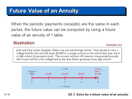 Future Value Of Annuity Table Financial Accounting Sixth Edition Ppt Download