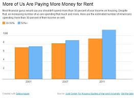 How Much Does A 2 Bedroom Apartment Cost Here Is The Average Cost To Rent A 2 Bedroom Apartment In Your