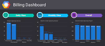 visualize gcp billing using bigquery and data studio