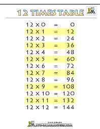Printable Times Table Chart 12 Times Table