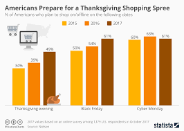 chart americans prepare for a thanksgiving shopping spree statista