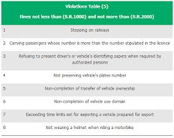 Ministry Of Interior Saudi Arabia Traffic Violation Check Traffic Violation Fine Ksa Using Iqama Number Or Number Plate