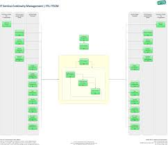 Business Continuity And Disaster Recovery Plan Template It Service Continuity Management It Process Wiki