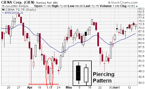 candlestick pattern piercing line candlestick bullish reversal patterns chartschool