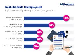 Salary Expectations On Resume Employers Fresh Graduates Have Unrealistic Expectations