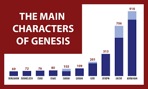who are the characters of genesis overview bible