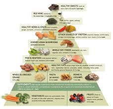 top diet foods diabetes diet food list