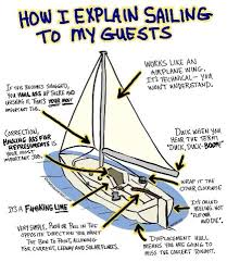 Sail Meme - sailing humor soak into a selection of hilarious pictures and