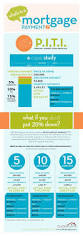 How To Price A House by 100 Best Real Estate Infographics Images On Pinterest Real