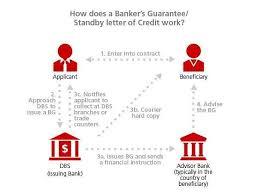 Letter Of Credit In Australia bankers usance letter of credit