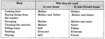 ncert solutions for class 3 evs the story of food learn cbse