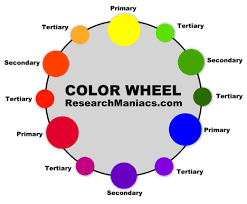 what colors make yellow color information and color mixing