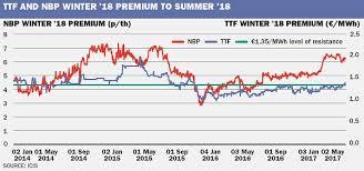 renewed groningen risk widens ttf seasonal price spread