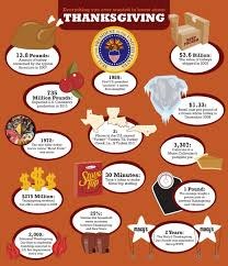thanksgiving phenomenal thanksgiving facts image inspirations