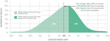 Gap In Career Resume The Gender Wage Gap Women Work U0026 Wage Inequality Hired