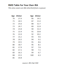 rmd single life table rmd tables for iras