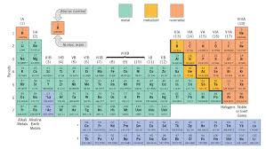 Elements In The Periodic Table Chemical Elements