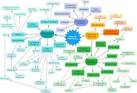 What Is A Concept Map Map Nursing Concept Map Template