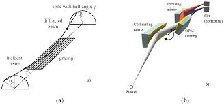 Echelle Wurth by Photonics Free Full Text Grating Configurations For The